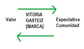 Imagen sobre la Marca Vitoria Gasteiz