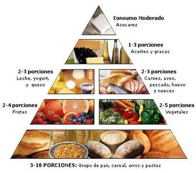 importancia tiene alimentarse dieta balanceada: