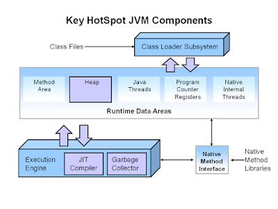 JIT vs JVM in Java