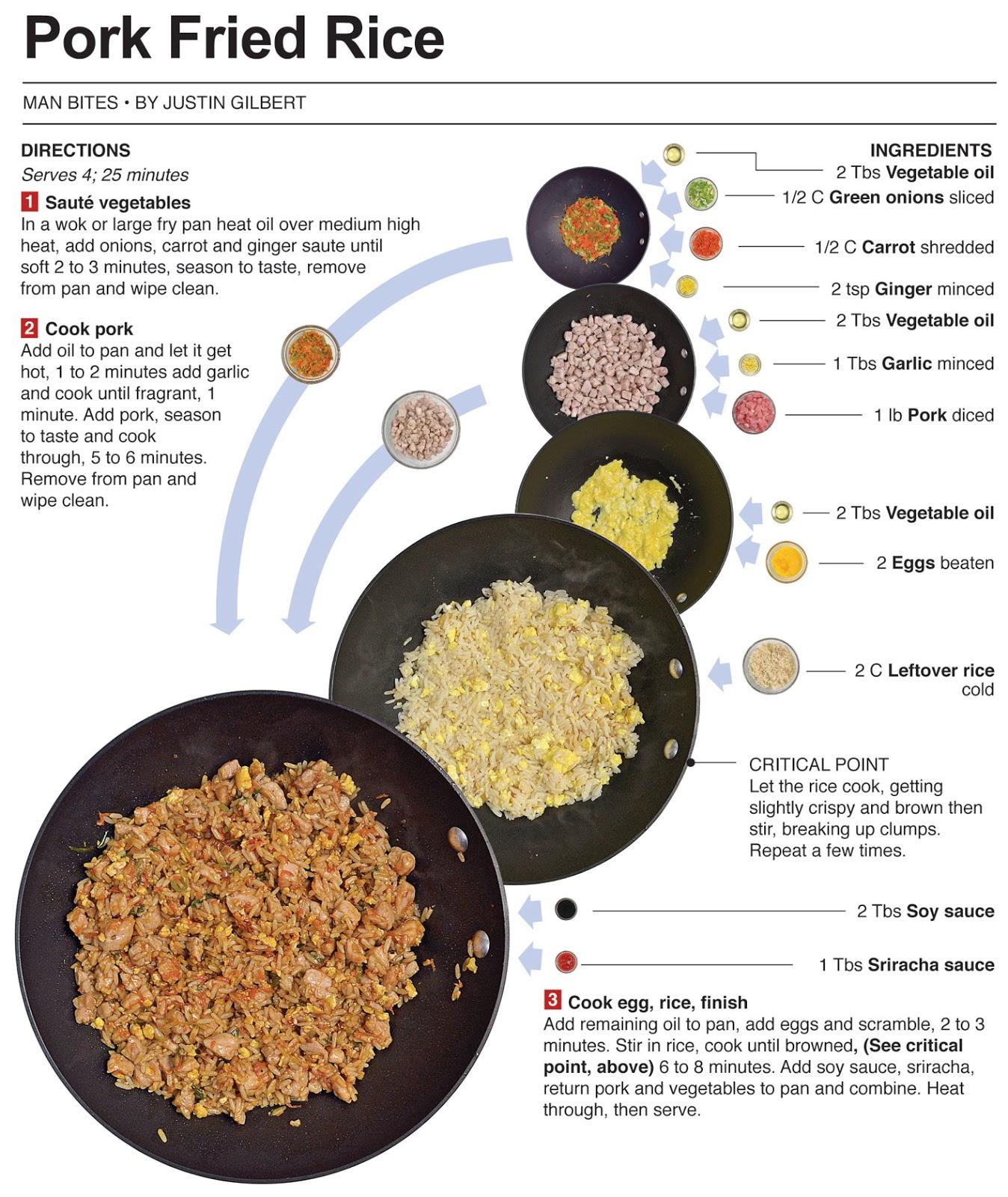 Behind the Bites: Pork Fried Rice