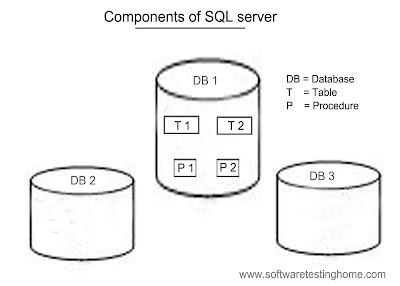 components of sql server
