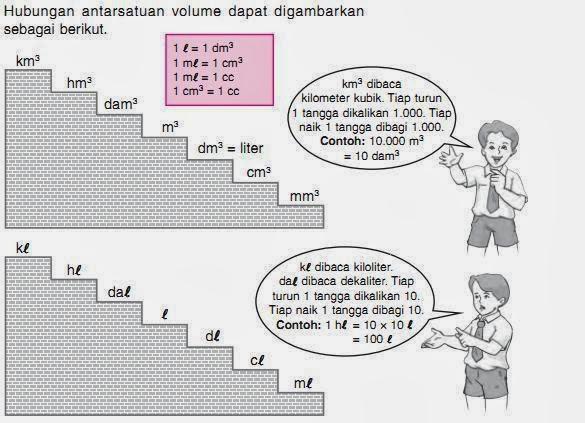 matematika dasar kelas 6 hubungan antar satuan volume