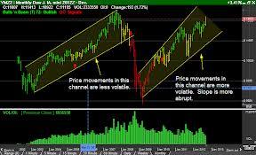 Dow jones futures live forexpros
