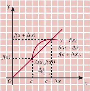 grafik persamaan garis singgung