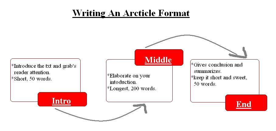 essay article format spm