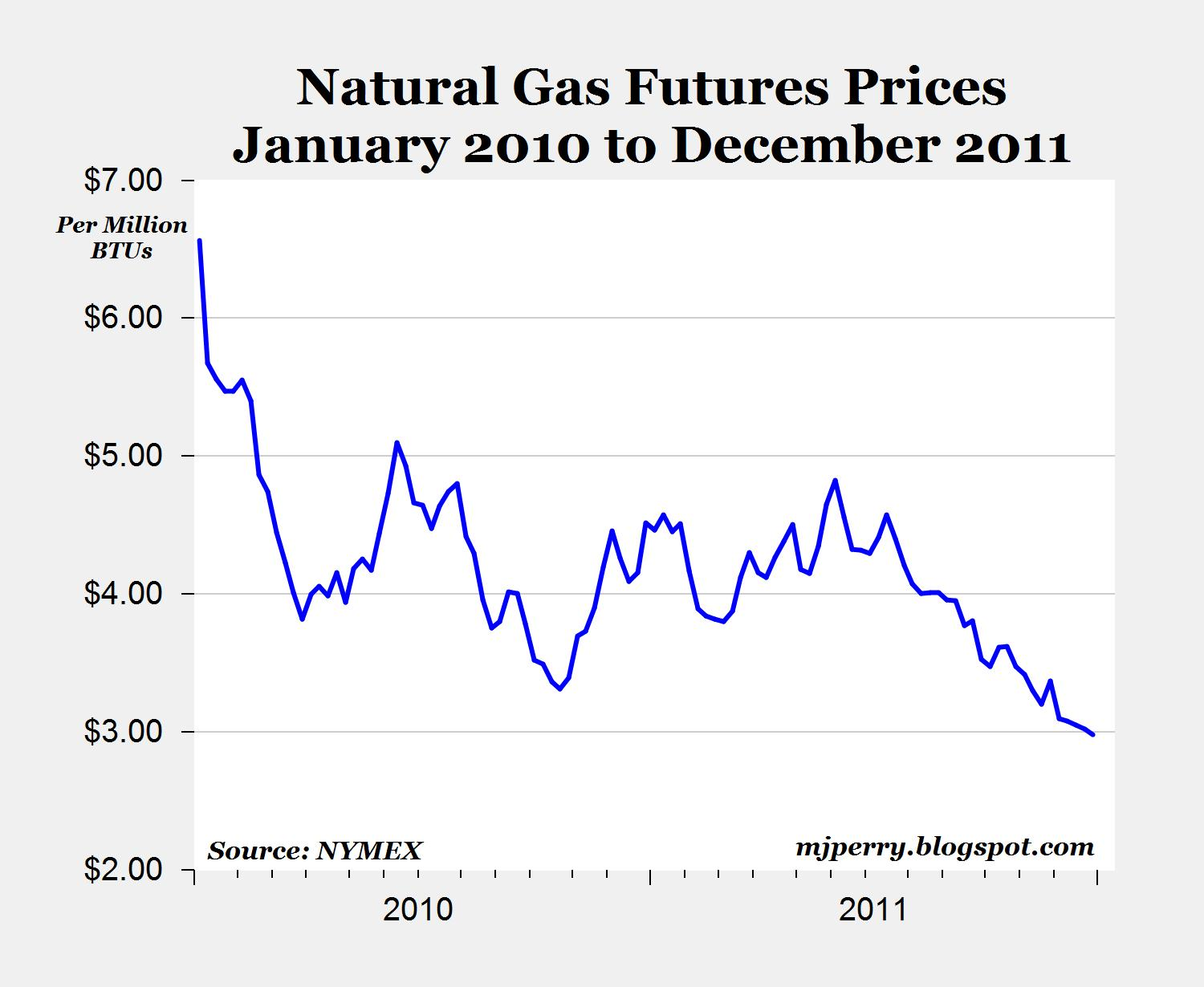 out of the box  a reasonable hypothesis a world awash in liquidity and market speculation another interesting issue is the collapse of natural gas prices in the u s