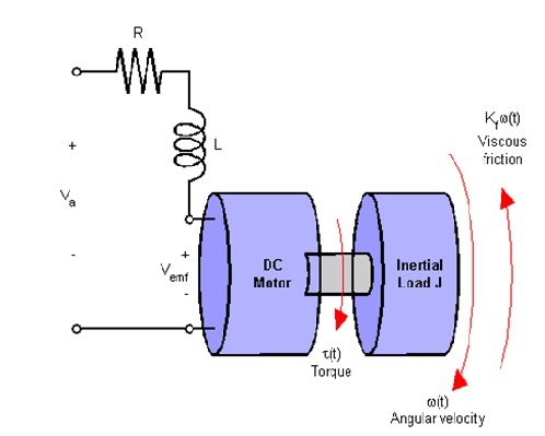 Electrical Engineer Speed Control Of Dc Motor