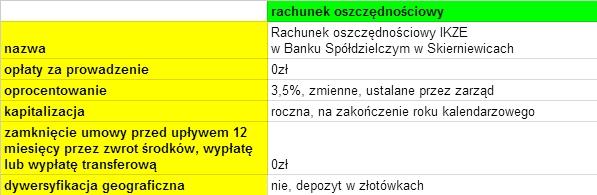 IKZE w Banku Spółdzielczym w Skierniewicach - oprocentowanie