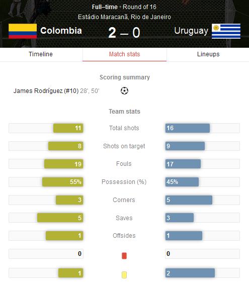 Hasil Pertandingan Kolombia vs Uruguay Tadi Pagi - 16 Besar Piala Dunia