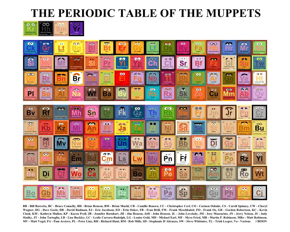 The periodic table of muppets image the geek twins what do you think of the table is your favorite muppet on this list urtaz Image collections