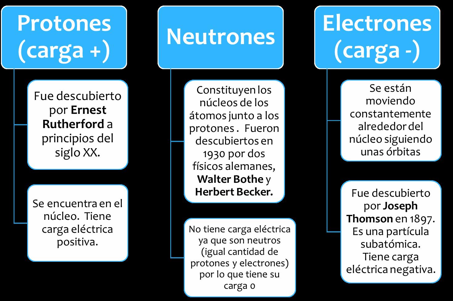 Aprendiendoquimican1n tabla periodica y estructura del atomo ion cation y anion urtaz Images