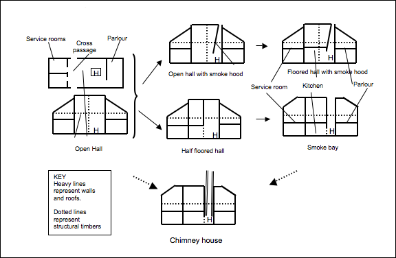 Types of houses house of buildingfashion week for Types of homes to build