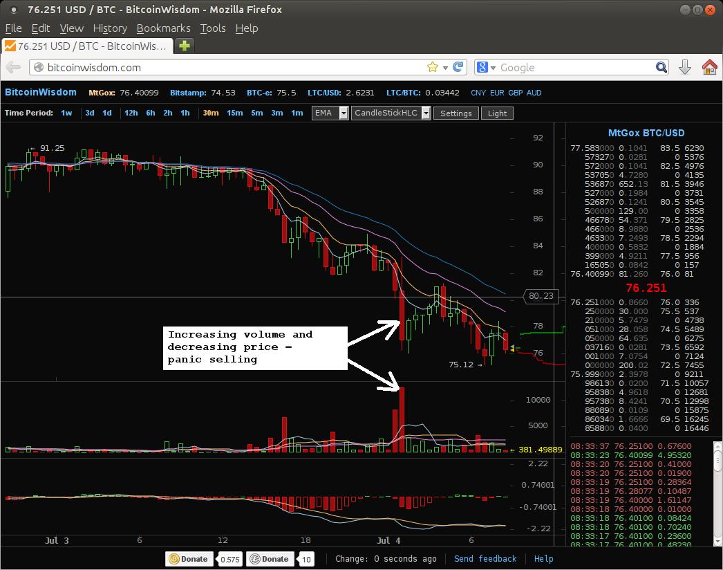 Increasing volume and decreasing price = panic selling