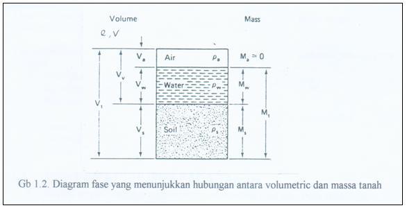 Sifat sifat indeks tanah mekanika tanah i teknik sipil geoteknik penyajian ketiga komponen tanah tersebut dapat digambarkan dalam diagram fase sebagai berikut ccuart Image collections
