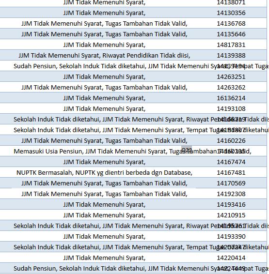 Data Guru Bersertifikat Valid dan Tidak Valid Dari Info PTK Seluruh Indonesia