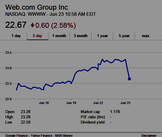 screenshot of WWWW stock hit by Citigroup downgrade