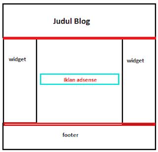 Menampilkan Iklan Adsense di Tengah Postingan, Menambakan iklan adsense ditengah postingan blog
