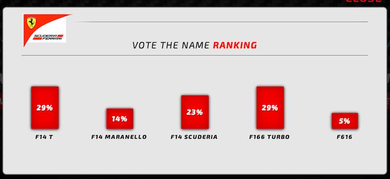 2014 フェラーリF1マシンの名称を決めるファン投票