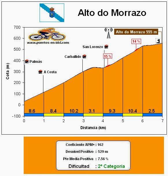 Altimetría Alto de Morrazo
