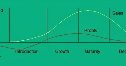 next plc and product life cycle Strategic marketing and the product life the product life cycle (plc) this information will help drive the successful introduction into the next phase of the plc.