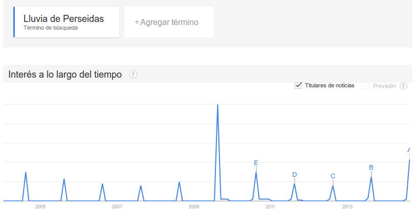 lluvia de perseidas en Google Trends