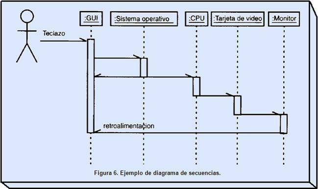 Diagrama De Despliegue En Uml