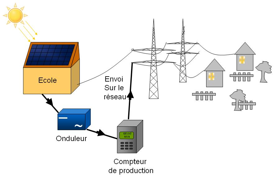 Plaine sud energies nos installations pv - Principe de fonctionnement photovoltaique ...