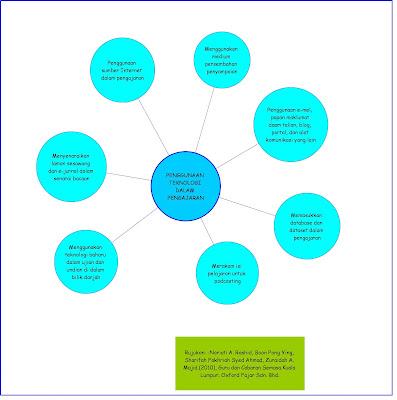 Pengtingnya Integrasi Ict Dalam Proses Pengajaran Dan | Review Ebooks