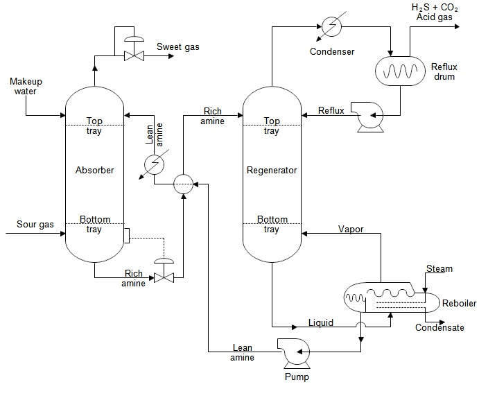 Process Flow Sheets Amine Gas Treatment Process With Flow