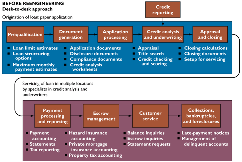tqm and business process re engineering World, namely, total quality m anagement (tqm ) and business process re-engineering (bpr) w right (1995) argued that, with appropriate facilitation, re-engineering of existing processes to achieve step-function improvements can be leveraged through existing tqm processes.