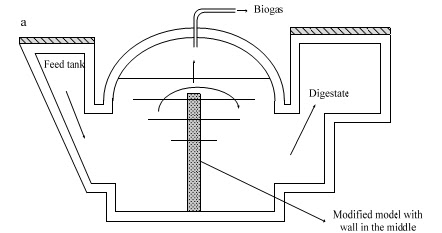 Biogas research papers