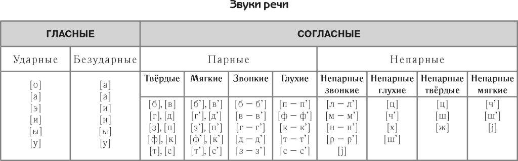 Классификация звуков русского языка таблица