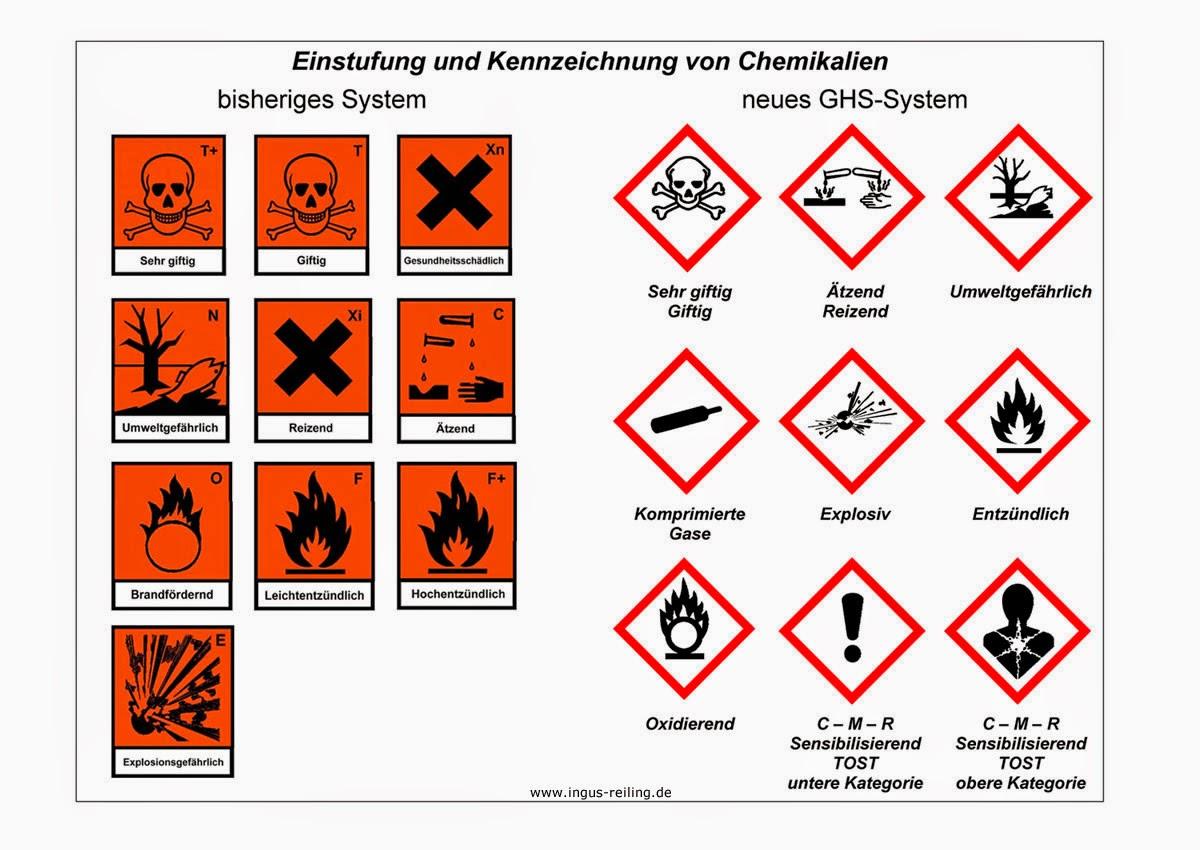 Chemie1: Sicherheitsregeln, Warnhinweise und -symbole