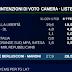 Mentana ha presentato l'ultimo sondaggio politico elettorale sulle intenzioni di voto degli italiani