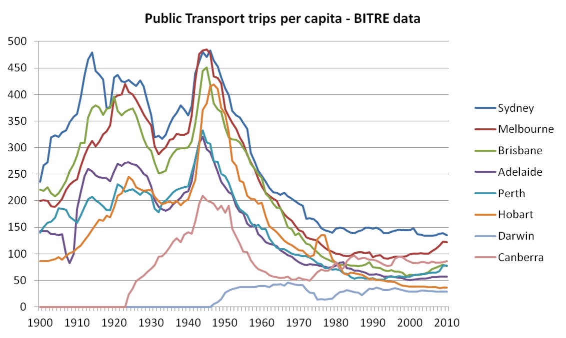 Public transport patronage trends