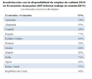 Resultado de la encuesta de la OIT sobre insatisfacción en el empleo, España ocupa el tercer lugar de descontento con un 77%