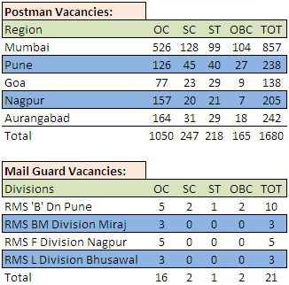 Maharashtra Postal Circle Vacancy 2015
