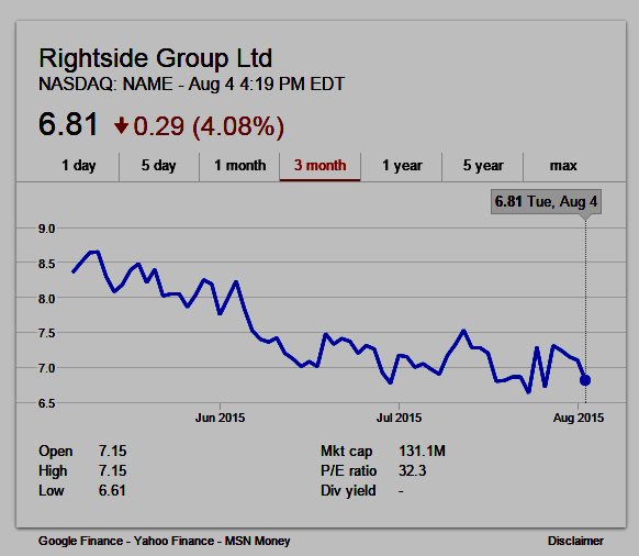 Rightside (Nasdaq:NAME) 3-month stock chart