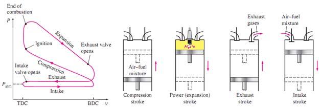 Termodinamika siklus otto siklus otto adalah siklus ideal untuk mesin torak dengan pengapian nyala bunga apida mesin pembakaran dengan sistem pengapian nyala ini campuran bahan ccuart Images