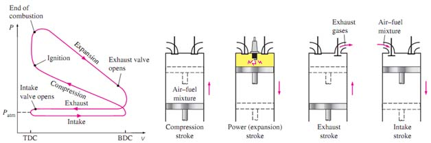 Termodinamika siklus otto siklus otto adalah siklus ideal untuk mesin torak dengan pengapian nyala bunga apida mesin pembakaran dengan sistem pengapian nyala ini campuran bahan ccuart Gallery