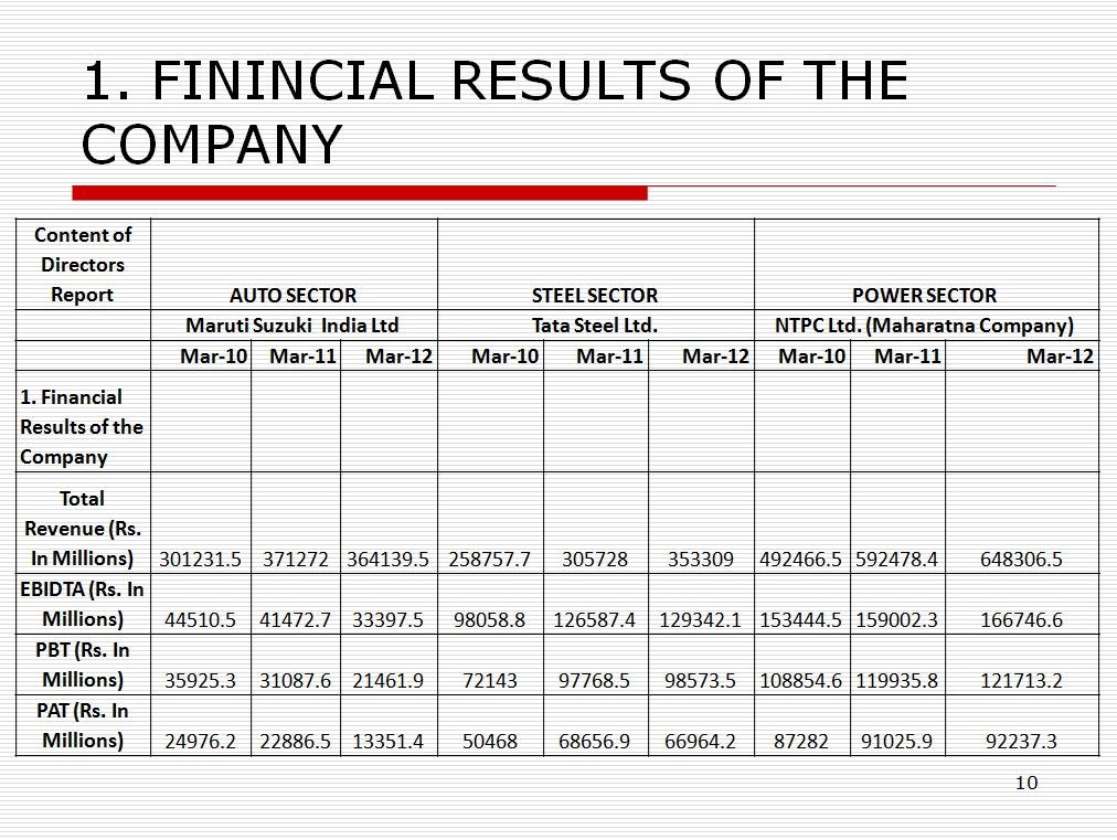 the financial analysis of maruti suzuki