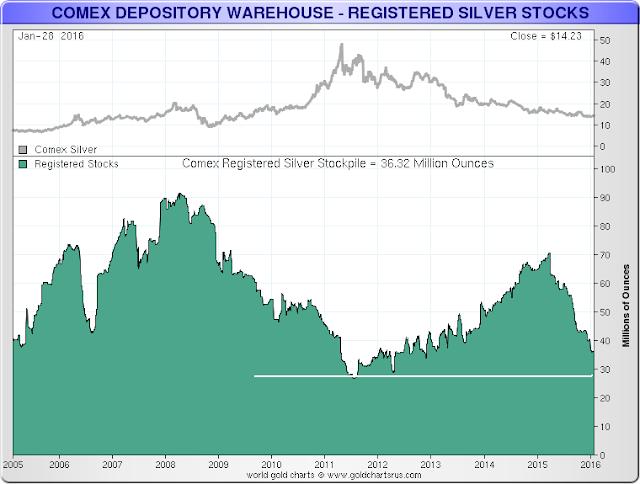 stocks d'argent du Comex / suivi des statistiques /graphes - Page 2 Registeredsilver