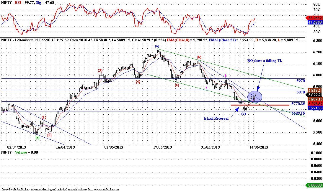 Nifty - Technical Update