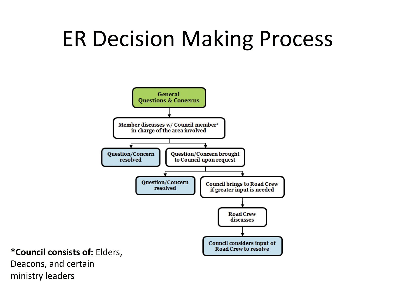 emmaus road crew decision making process flow chart here are some diagrams to illustrate who and how various decisions are shared in our church these flow charts do not cover every possible scenario
