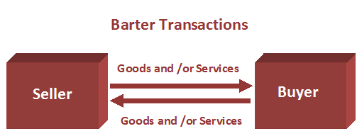 Meaning of barter trade system