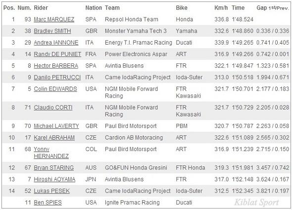 Hasil Kualifikasi (Q1) MotoGP Mugello Italia 2013