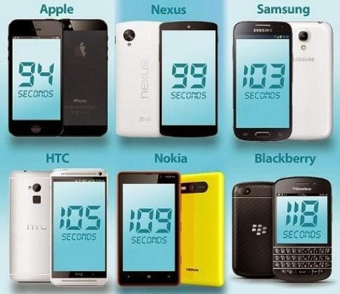 Pengguna iPhone Lebih Pintar dari Pengguna Samsung dan BlackBerry