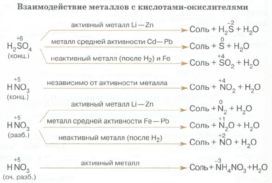 Взаимодействие серной кислоты