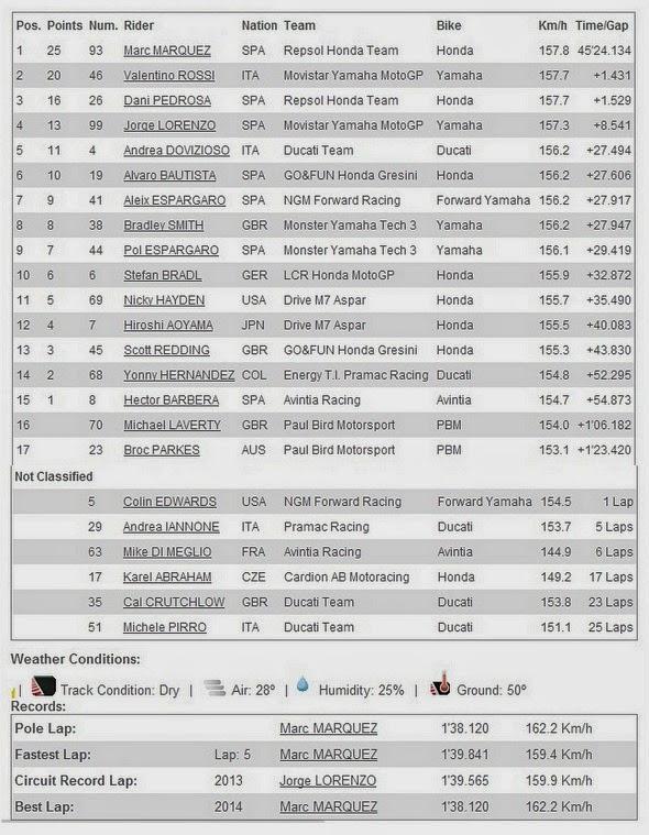 Hasil Race MotoGP Jerez Spanyol 2014