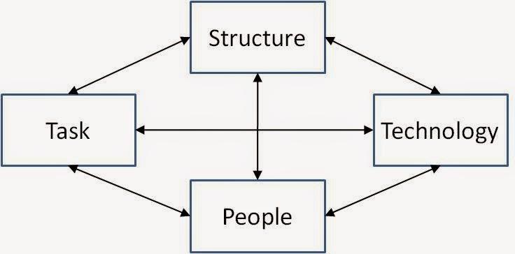 Diamond Model for Organizational Effectiveness
